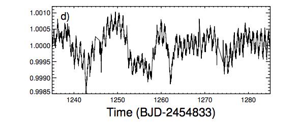 कुछ और कमी केप्लर के अतिरिक्त आंकड़ो के अनुसार हर 20 वे दिन भी कमी आती है। सौर कलंक के अनुसार इस तरह की कमी हर दिन होना चाहिये, जिसमे तारे के घूर्णन के अनुसार सौर कलंक तारे के सामने से होता हुआ गुजरता है।