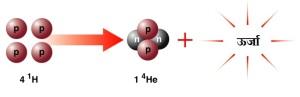 हायड्रोजन संलयन से हिलियम तथा ऊर्जा का निर्माण