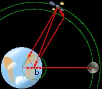 L4 - Lagrangian Point(पृथ्वी और चंद्रमा के संदर्भ मे)