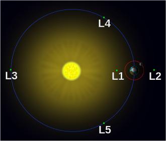Lagrange_points_simple.svg