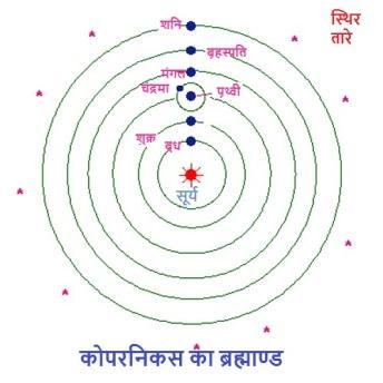कोपरनिकस का ब्रह्मांड