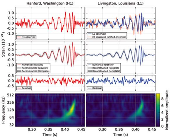 दो LIGO प्रयोगशाला द्वारा प्राप्त वास्तविक आंकड़े। आलेख मे आया विचलन गुरुत्वाकर्षण तरंगो द्वारा अंतरिक्ष मे मोड़ उत्पन्न करने से है जोकि दो श्याम विवर के विलय से उत्पन्न हुयी थी।