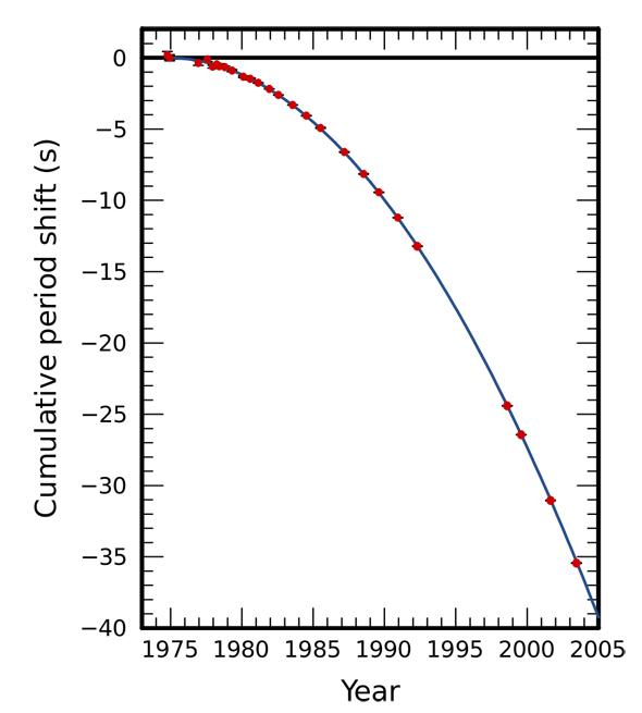 टेलर और हल्स द्वारा निरीक्षित दो न्युट्रान तारो की कक्षा मे ह्रास का आलेख(लाल बिंदु)। नीले बिंदु साधारण सापेक्षतावाद द्वारा गणना किये गये है जोकि निरीक्षित प्रभाव से मेल खाते है।