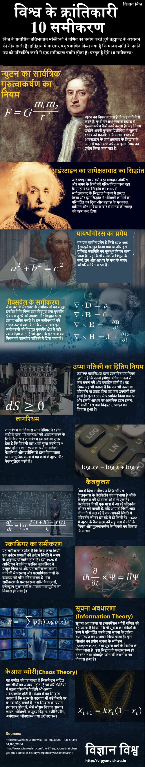 Ten-Equations-That-Changed-The-World_v3-1