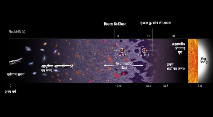 यह चित्र ब्रह्माण्ड की कालरेखा दर्शाता है जो दायें 13.8 अरब वर्ष पहले हुये बिग बैंग से वर्तमान समय तक का है। नयी खोजी गयी आकाशगंगा GN-z11 सबसे अधिक दूरी पर स्थित आकाशगंगा है जिसका लाल विचलन z=11.1 है जो कि बिग बैंग के चालीस करोड़ वर्ष बाद की निर्मित है। इससे पहले की ज्ञात सबसे दूरस्थ आकाशगंगा GN-z11 के 15 करोड़ वर्ष पश्चात निर्मित हुयी थी।