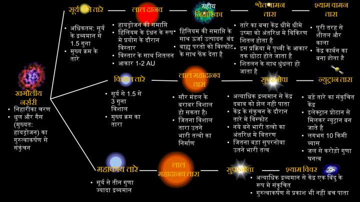 तारे का जीवन चक्र
