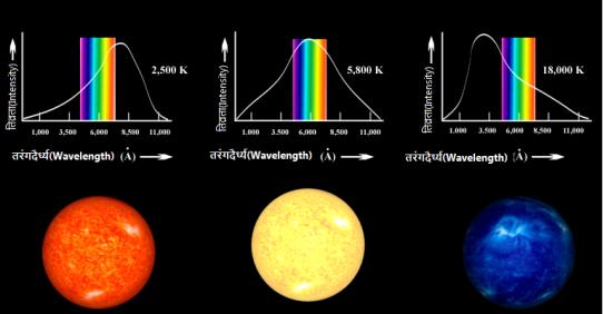 तारों का तापमान तथा रंग