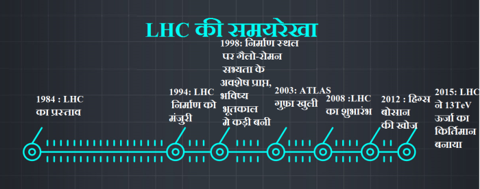 LHC11