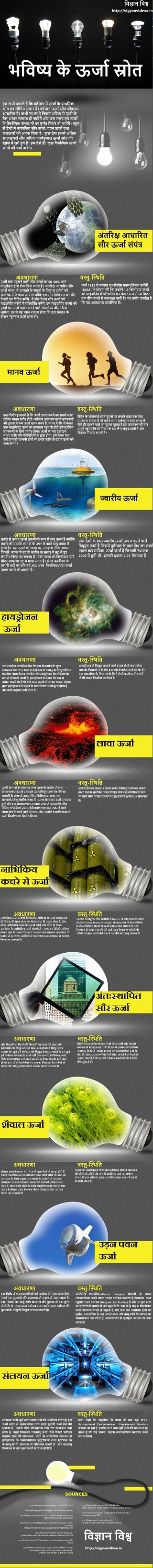 future-energy-v3 -hindi
