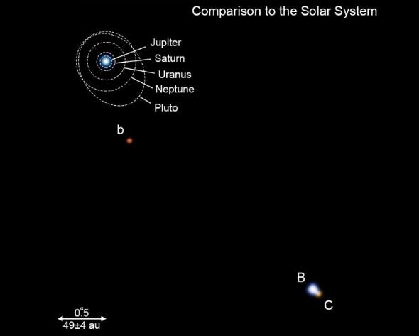 सौर मंडल से तुलना