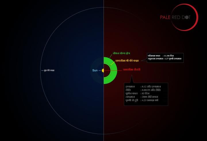 प्राक्सीमा तारा प्रणाली/प्राक्सीमा बी की सौर मंडल से तुलना