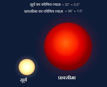 कोणिय आकार की तुलना :प्राक्सीमा बी के आकाश मे प्राक्सीमा तारा के आकार की तुलना पृथ्वी के आसमान मे सूर्य के आकार से। प्राक्सीमा सूर्य से बहुत छोटा है लेकिन प्राक्सीमा बी अपने मापृ तारे के अधिक निकट है।