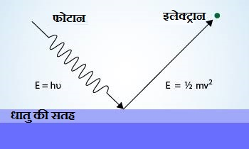 photoelectriceffect