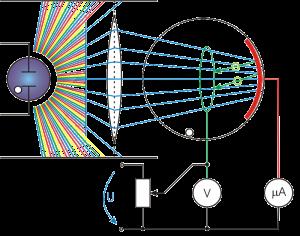 प्रकाशविद्युत प्रभाव का अध्ययन करने के लिये प्रयोग। इसमें प्रकाश स्रोत एक पतली आवृत्ति बैण्ड वाला (लगभग एकवर्णी) लेते हैं। इस प्रकाश को कैथोड पर डालते हैं जो निर्वात में स्थित है। एनोड और कैथोड के बीच विभवान्तर से यह निर्धारित हो जाता है कि कैथोड से उत्सर्जित वे ही इलेक्ट्रान एनोड तक आ पायेंगे जिनके पास निकलते समय eV से अधिक गतिज ऊर्जा होगी। धारा की मात्रा (μA), प्राप्त इलेक्ट्रानों की संख्या के समानुपाती होगी।