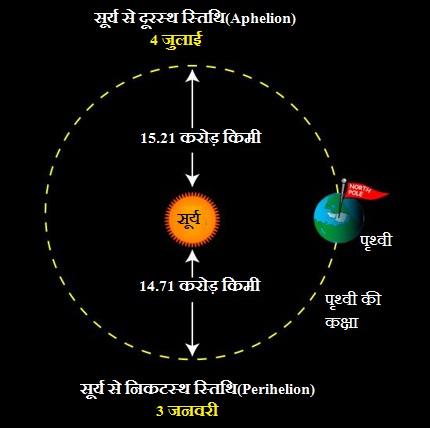 aphelion-perihelion-earth