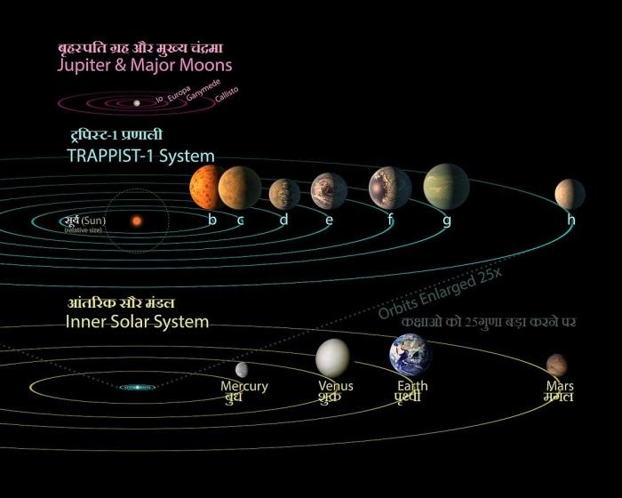 ट्रपिस्ट -1 के सारे ग्रह बुध की कक्षा मे समा जायेंगे। चित्र मे इस ग्रह प्रणाली के आकार की तुलना बुध की कक्षा तथा बृहस्पति के चंद्रमाओं की कक्षा से की गई है।