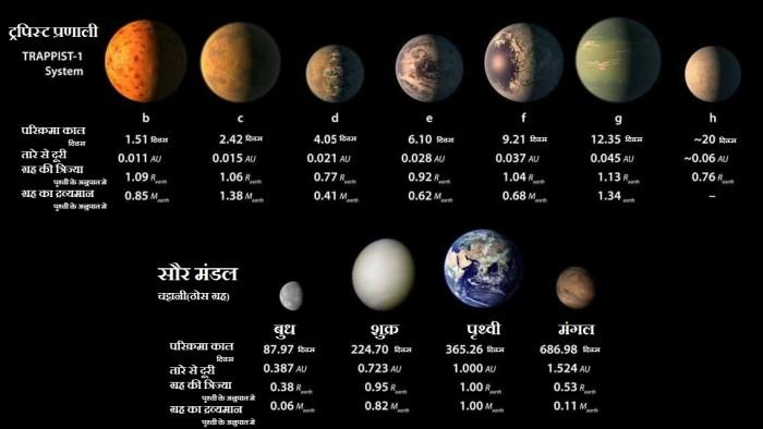 ट्रपिस्ट प्रणाली के ग्रहो की पृथ्वी तथा सौर मंडल के चट्टानी ग्रहों से तुलना