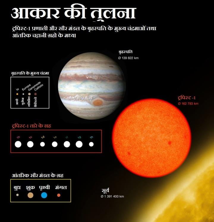 ट्रपिस्ट-1 तारे और उसके ग्रहों का तुलनात्मक आकार। इस चित्र मे सूर्य निचे दायें है। ट्रपिस्ट-1 तारा सूर्य तथा बृहस्पति ग्रह के मध्य दिखाया गया है। ट्रपिस्ट-1 तारे के ग्रहों को लाल चौखटे मे दिखाया गया है, जबकि सौर मंडल के आंतरिक ग्रह निचे पीले चौखटे मे है। उपर सफ़ेद चौखटे मे बृहस्पति के मुख्य चंद्रमा दिखाये गये है जिन्हे गैलीलियन चंद्रमा भी कहते है।