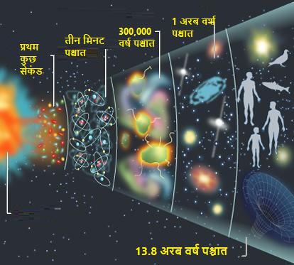 ब्रह्मांड का जन्म: एक समयरेखा(The Big Bang Timeline)
