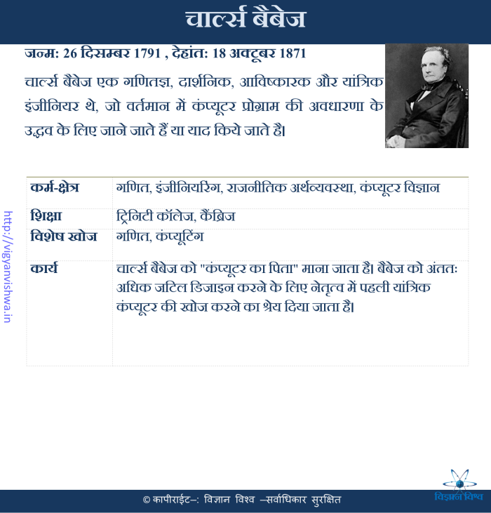 चार्ल्स बेबेज(Charles Babbage)