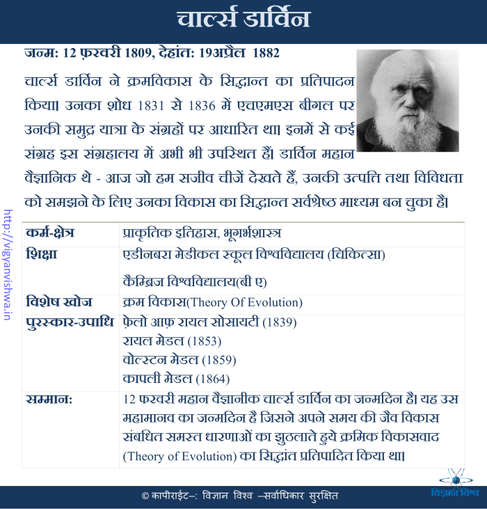 चार्ल्स डार्विन(Charles Darwin)