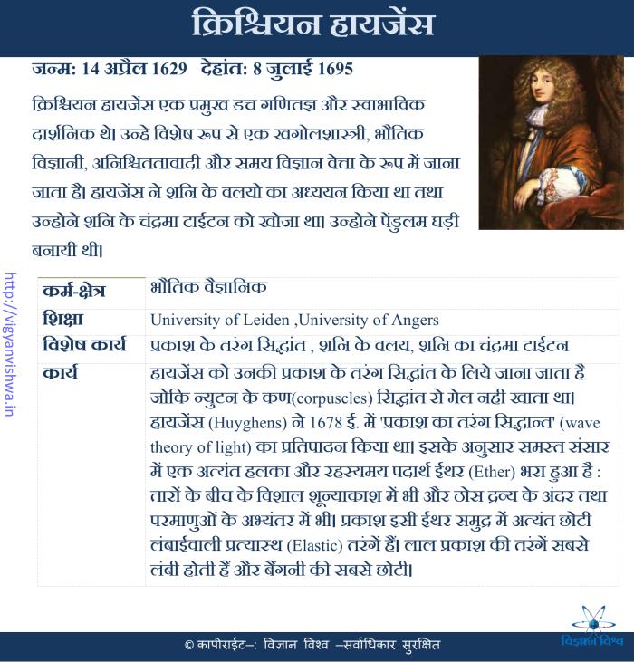 क्रिश्चियन हायजेंस(Christian Huygens)