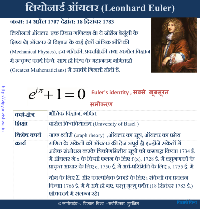 लिहोनार्द युलर(Leonhard Euler)