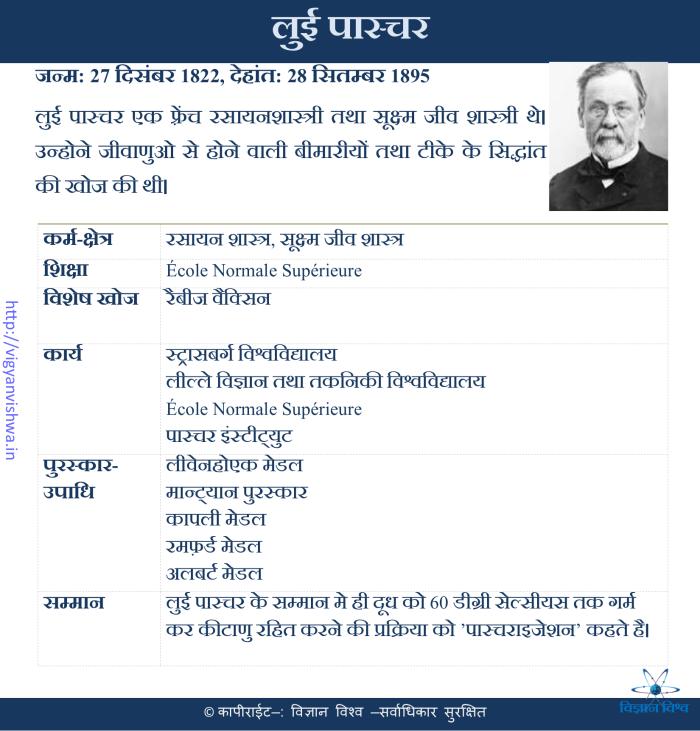 लुई पाश्चर(Louis Pasteur)