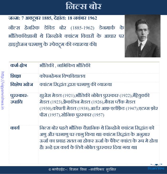 निल्स बोह्र(Niels Bohr)