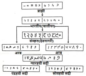 भारतीय अंकप्रणाली का उद्भव और विकास (ब्राह्मी, ग्वालियर, संस्कृत-देवनागरी तथा अरबी)