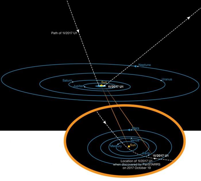 ओमुअमुआ वेगा तारे की दिशा से आया है, अब यह सूर्य के निकट से होते हुये वापिस सौर मंडल के बाहर की दिशा मे भागा जा रहा है।
