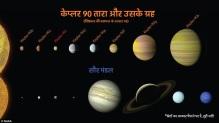 केप्लर 90 और सौर मंडल के ग्रहों के आकार की तुलना