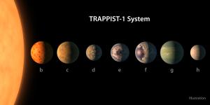 ट्रैप्पिस्ट-1: सात नये ग्रह(TRAPPIST-1: Seven new planets)