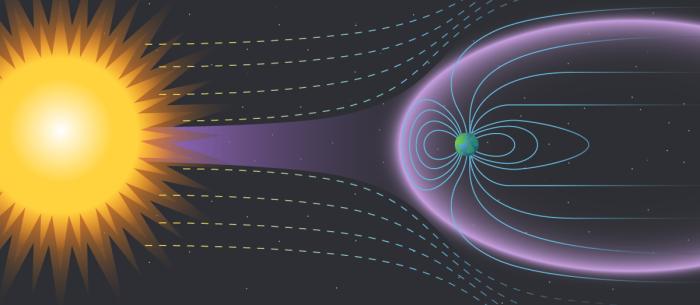 चुंबकीय क्षेत्र द्वारा सौर वायु से बचाव