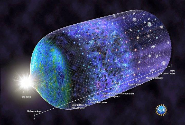 चित्र 2: ब्रह्माण्ड की समय रेखा जिसमे देखा जा सकता है की बिग बैंग के 180 मिलियन वर्षो के बाद संभावित प्रथम तारा का जन्म हुआ था। Credit: N.R.Fuller, National Science Foundation.