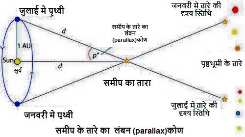 पृथ्वी से जुलाई तथा जनवरी सूर्य की कक्षा की विपरीत दिशा वाली स्तिथियों मे किया निरीक्षण
