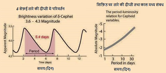 सीफीड मापन(Cepheids Measurement)