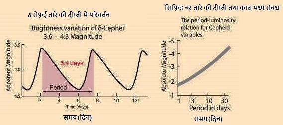 सीफीड मापन(Cepheids Measurement)