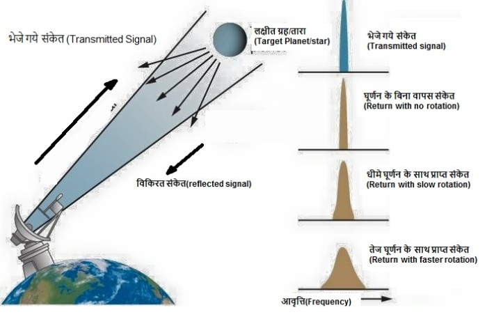 राडार मापन(Radar Measurement)