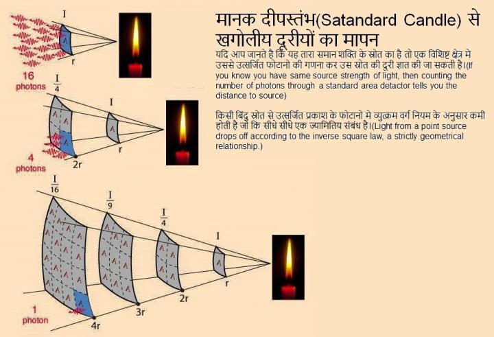 मानक दीपस्तंभ(Satandard Candle) से खगोलीय दूरीयों का मापन यदि आप जानते है कि यह तारा समान शक्ति के स्रोत का है तो एक विशिष्ट क्षेत्र मे उससे उत्सर्जित फोटानो की गणना कर उस स्रोत की दूरी ज्ञात की जा सकती है।(If you know you have same source strength of light, then counting the number of photons through a standard area detactor tells you the distance to source) किसी बिंदु स्रोत से उत्सर्जित प्रकाश के फोटानो मे व्युत्क्रम वर्ग नियम के अनुसार कमी होती है जो कि सीधे सीधे एक ज्यामितिय संबंध है।(Light from a point source drops off according to the inverse square law, a strictly geometrical relationship.)