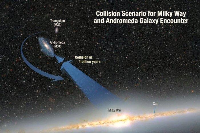चित्र2: जब एंड्रोमेडा और मिल्की वे एकीकृत हो रहे होंगे तब M33 आकाशगंगा इन दोनों की परिक्रमा कर रही होगी। Credit: NASA/ESA/STScI/A.Felid/R. van der Marel.