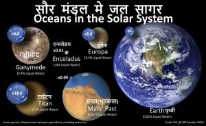 सौर मंडल मे जल
