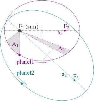 चित्र १: केप्लेर के तीनो नियमों का दो ग्रहीय कक्षाओं के माध्यम से प्रदर्शन (1) कक्षाएँ दीर्घवृत्ताकार हैं एवं उनकी नाभियाँ पहले ग्रह के लिये (focal points) ƒ1 and ƒ2 पर हैं तथा दूसरे ग्रह के लिये ƒ1 and ƒ3 पर हैं। सूर्य नाभिक बिन्दु ƒ1 पर स्थित है। (2) ग्रह (१) के लिये दोनो छायांकित (shaded) सेक्टर A1 and A2 का क्षेत्रफल समान है तथा ग्रह (१) के लिये सेगमेन्ट A1 को पार करने में लगा समय उतना ही है जितना सेगमेन्ट A2 को पार करने में लगता है। (3) ग्रह (१) एवं ग्रह (२) को अपनी-अपनी कक्षा की परिक्रमा करने में लगे कुल समय a13/2 : a23/2 के अनुपात में हैं।