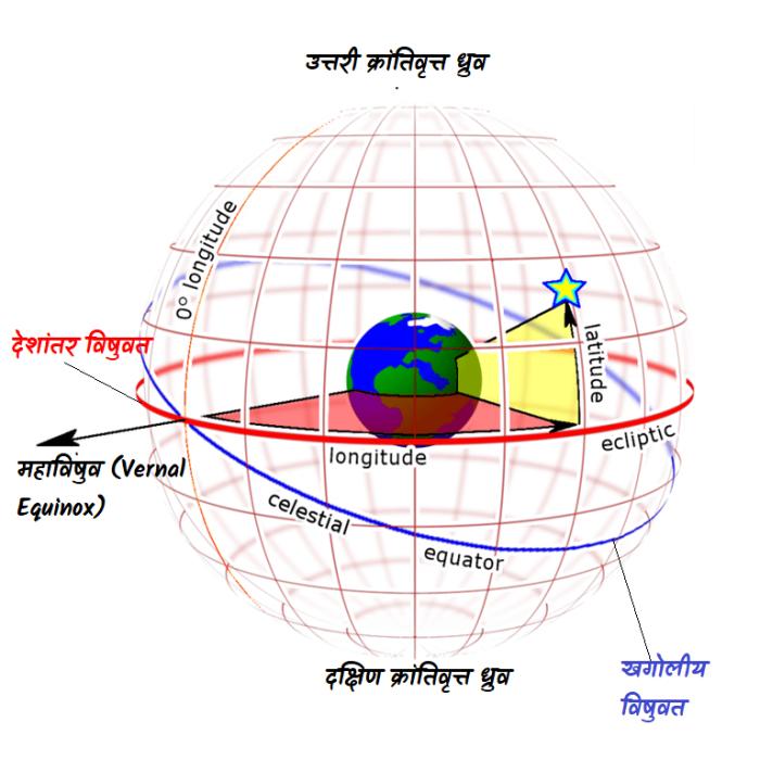 क्रांतिवृत्त प्रणाली (खगोलीय अक्षांश(latitude) और देशांतर (longitude) निर्देशांक