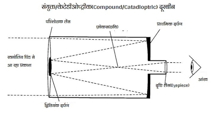 संयुक्त/केटेडीओप्ट्रीक(Compound/Catadioptric) दूरबीन