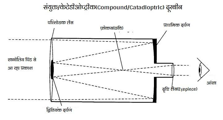 संयुक्त/केटेडीओप्ट्रीक(Compound/Catadioptric) दूरबीन