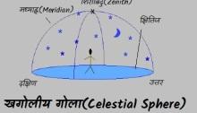 खगोलीय गोला(Celestial Sphere)