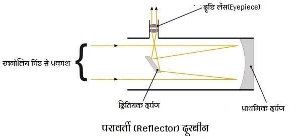 परावर्ती (Reflector) दूरबीन-