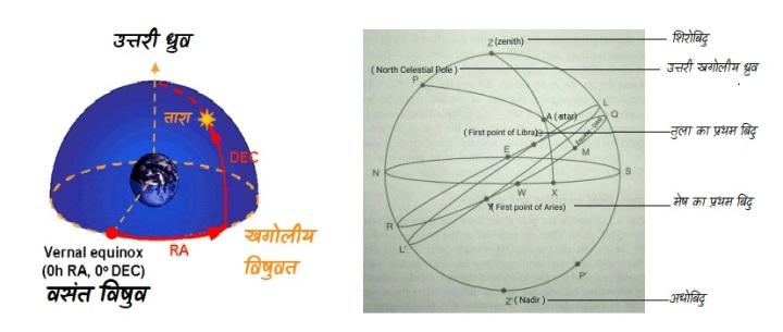 विषुवतीय प्रणाली(दायाँ आरोहण तथा दिक्पात (Right Ascension and Declination))