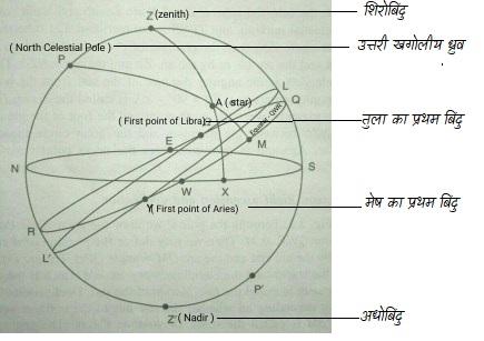 विस्तृत खगोलीय गोला(Celestial Sphere)